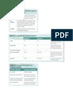 fish ch 9 comparison contrast charts pdf