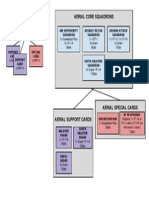 Malcontent Aerial Squadron Organization Chart