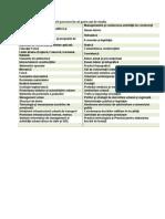 Lista disciplinelor parcurse în cei patru ani de studiu IUDR