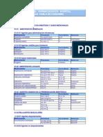 Arsenal Farmacologico H-1. Coquimbo 2010