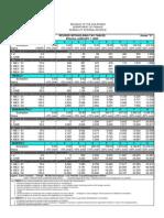 Philippines BIR Tax Rates 2009