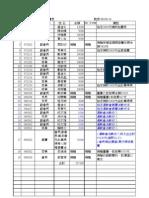 樹林國小97學年度家長捐款一覽表 200810-200909