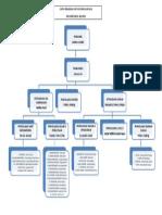 Carta Organisasi Unit Ko-kum 2014