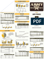 Fy11 Army Profile