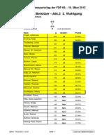 64. Bundesparteitag der FDP am 9./10. März 2013 - BuVo Beisitzer Abt. 2 2. Wahlgang