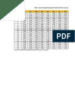 Tabla MF Factor Mensual de Latitud