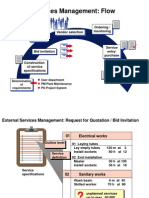 External Services Management
