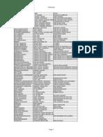 SAP Dictionary