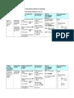 Scheme for Heat of Neutralization & Combustion