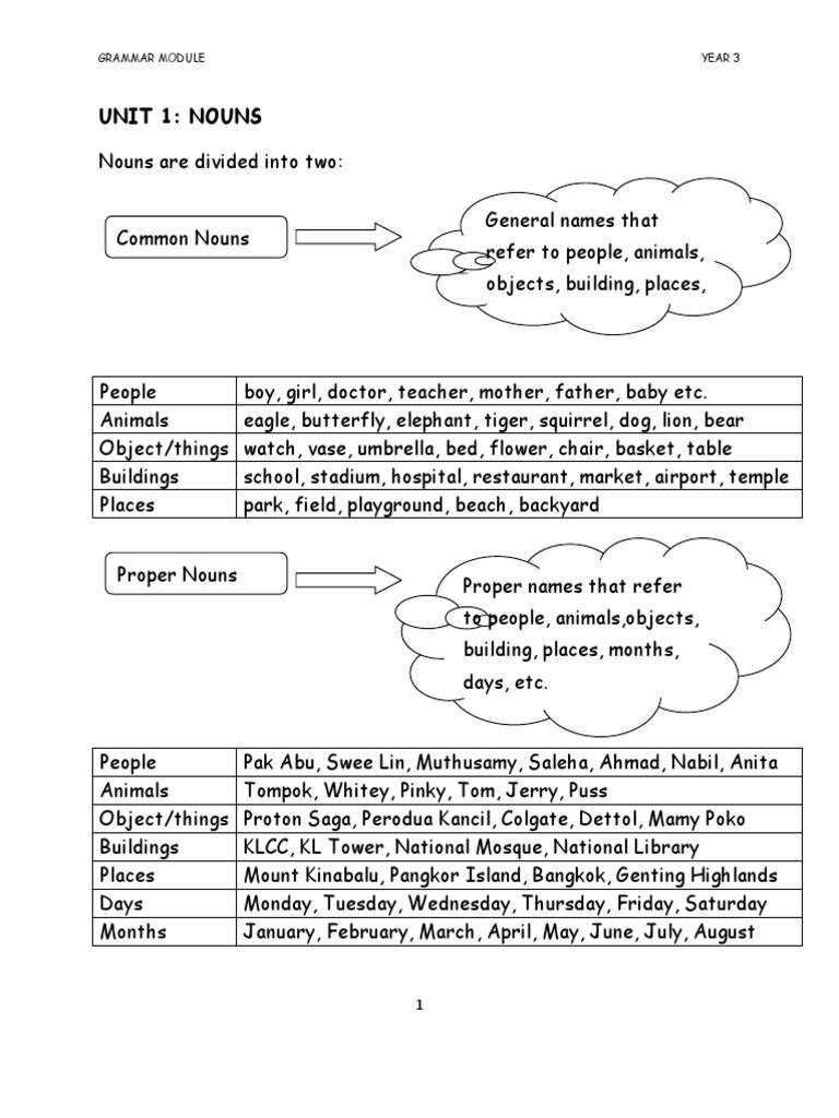 Grammar Module Year 3 Kssr   Pronoun   Grammatical Number