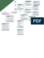 Db Model for Airline Information System