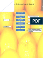 Elaboracion Mermelada de Naranjas