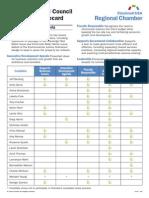 2009 Cincincinnati USA Regional Chamber City Council Candidate Scorecard