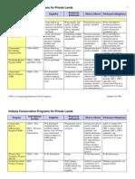SEPT Indiana Conservation Program MATRIX ICPPrograms09