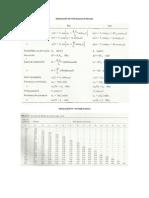 MODULACIÓN FM Y PM Resumen de fórmulas