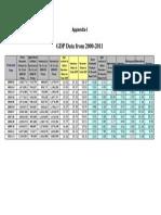 Appendix-I GDP Data