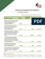 Documento di sintesi delle donazioni per il progetto LA PRIMA SCUOLA