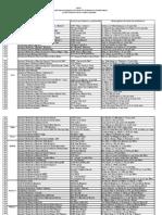 2012 03 20 Vanatoare Listagestionarifonduricinegetice2012