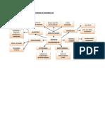 Mapa Conceptual Teorias Economicas