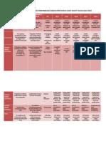 Rencana Program Dan Key Performance Indicator Rumah Sakit Sehat Tahun 2014