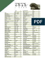 Star Wars CCG Cards - 4 Dagobah Card List