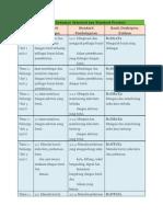 Pemetaan Dokumen Standard Dan Standard Prestasi