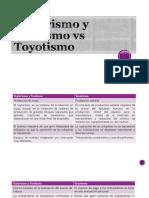 Cuadro comparativo de modelos de producción y su evolución