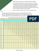 Ammonium Sulfate Table