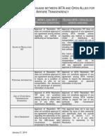 IATA's original June 2013 Resolution 787 language for NDC