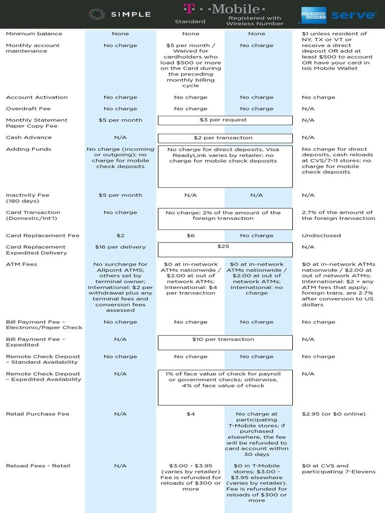 Fee comparison chart | Fee | Automated Teller Machine