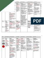 LP Bacteria Chart
