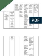 NCP for Acute Gastroenteritis (Pediatric)