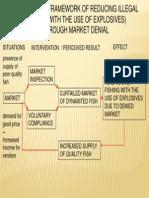 Framework of Market Denial