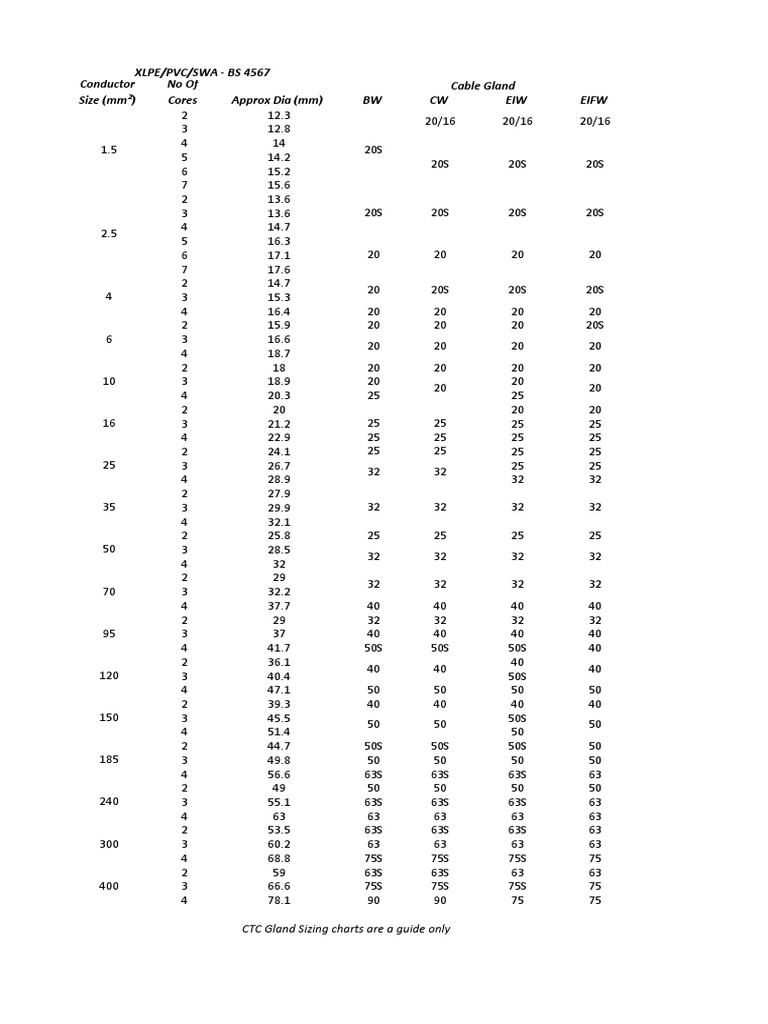 cable gland size chart pdf