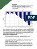The Balance of Payments - A Level Economics