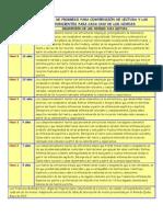 Comunicacic3b3n Mapa de Progreso Para Comprensic3b3n de Lectura PDF