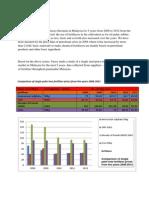 Mini Project Bar Chart... Muhammad Ihsan Bin Jamaluddin