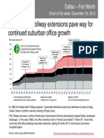 Transportation improvements pave the way for continued suburban office growth in Dallas