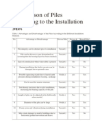 Comparison of Piles According to the Installation Met