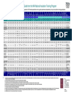 MaterialsSpecs Imp Chart