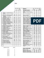 CATALOG Note Psihologia Personalului (Rezultate Examen) ID an III 2014
