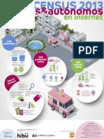 Infografia del Estudio hibu CENSUS 2013 Pymes & autónomos en internet