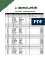 Sean MacCumhaills 5k Race Results 26 Jan 2014