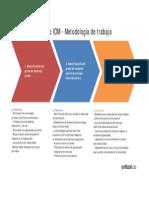 El Modelo IOM - Metodología de trabajo