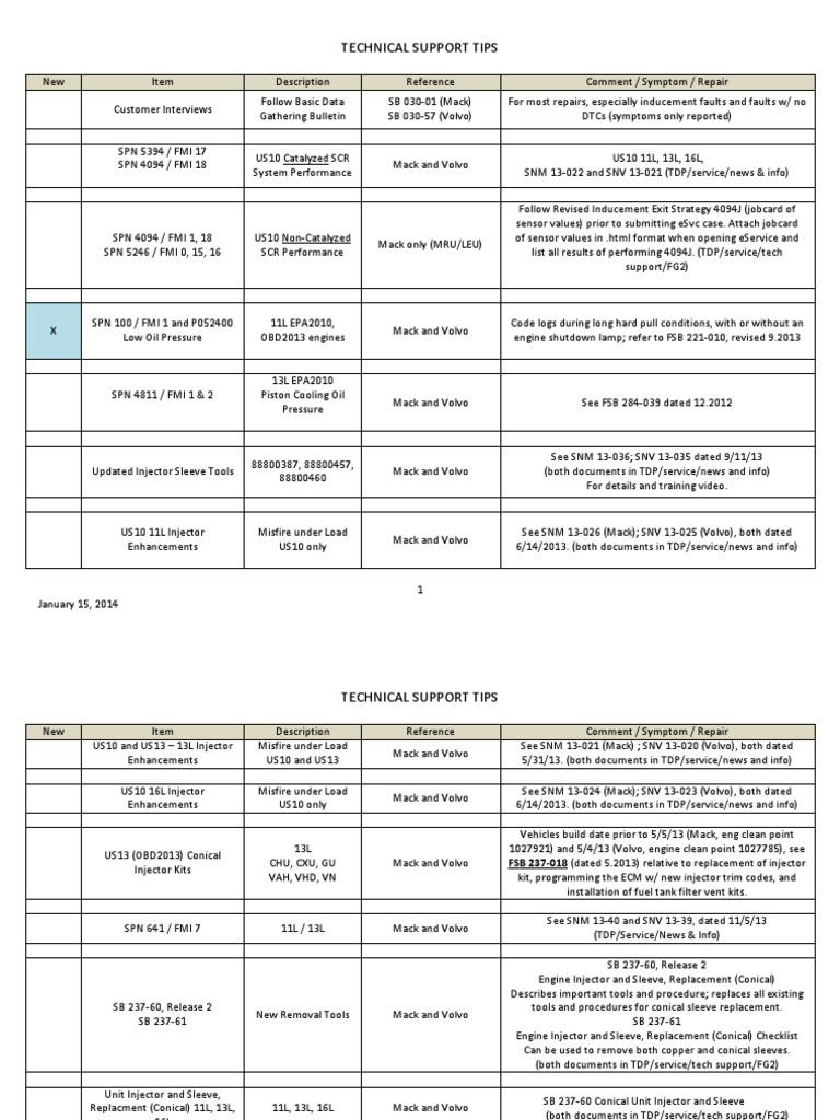 Spn Fmi Code List