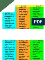 math focus areas 3-5