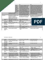 The Purdue OWL Citation Chart