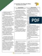 Objetivos generales de la educación chilena