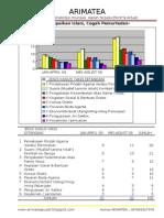 GRAFIK  jumlah kasus yang ditangani di bawah koordinasi/langsung ditangani oleh ARIMATEA Pusat