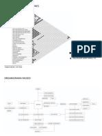 Diagrama de Correlaciones, Organigrama,Flujograma